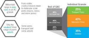 GAC Percentage